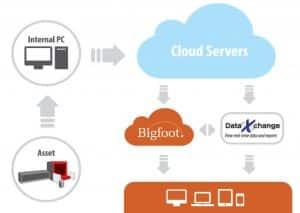 DataXchange Smartware CMMS