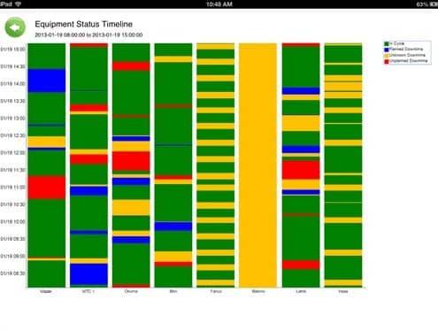 DataXchange Timeline