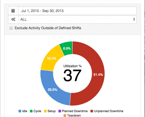 MDC executive dashboard