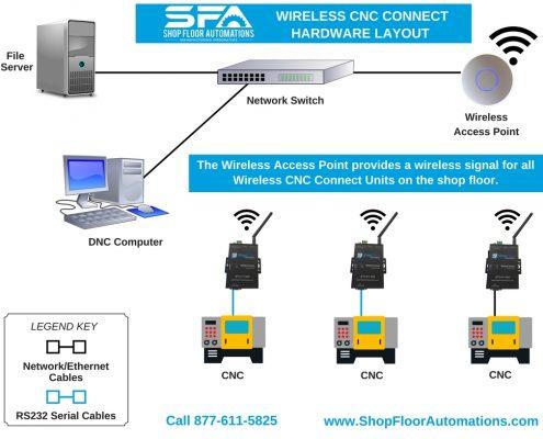 wireless cnc dripfeeding