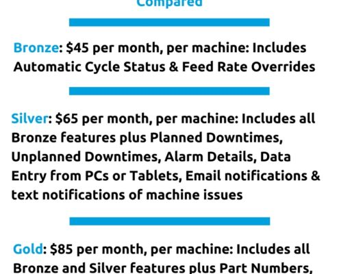 DataXchange cost