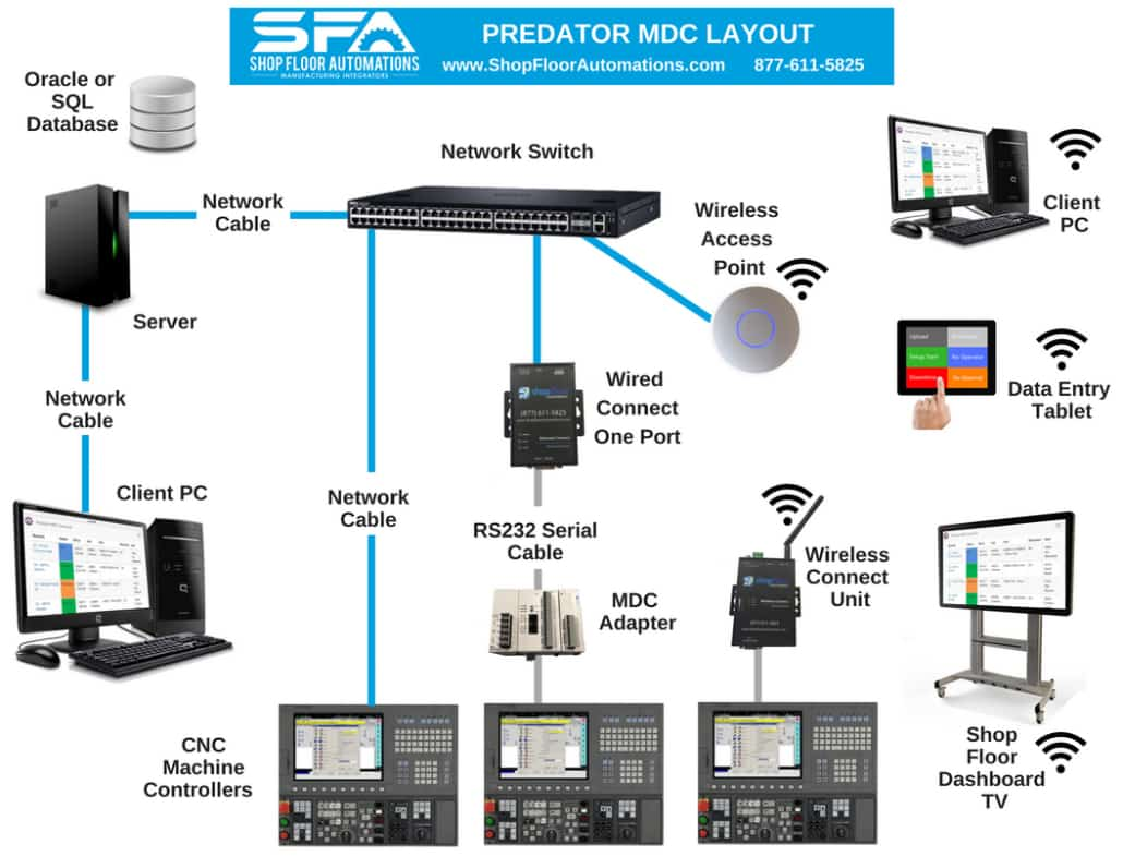 Predator mdc software from shop floor automations for Machine shop layout software