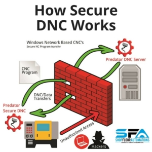 Does Your Shop Need Predator Secure DNC?